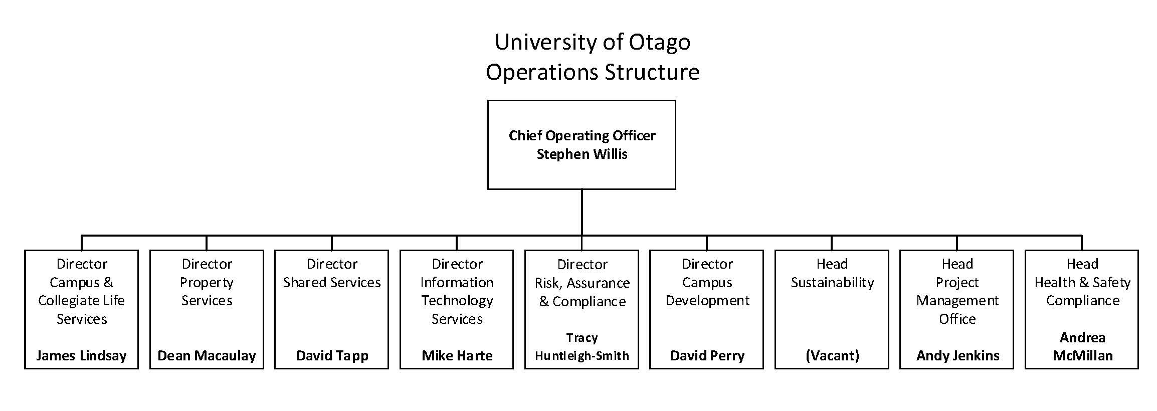 Operations SLT Structure 2019