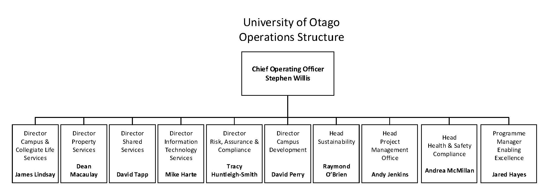 Operations SLT Structure 2020