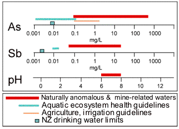 Compositions of mine waters around schist-hosted deposits (red bars) compared to drinking water limits (blue boxes)