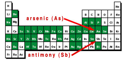 periodic table showing the positions of arsenic as and antimony sb in