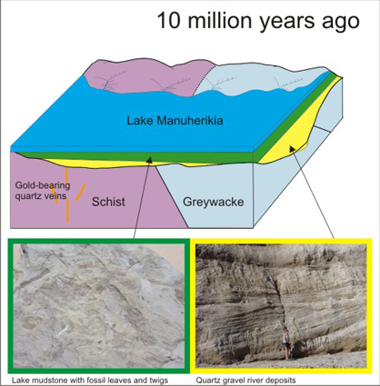 Blue lake area at 10 million years ago