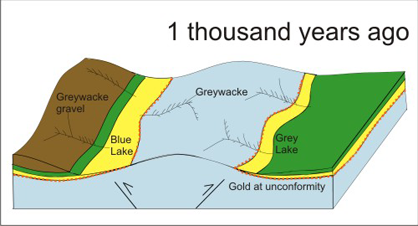 Blue lake area at 1 thousand years ago