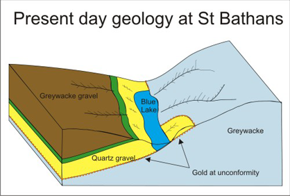 Present day geology at St Bathans