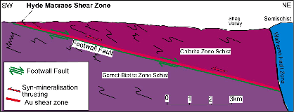 Macraes SW-NE cross sectio on the bottom is Garnet-Biotite zone Schist. The foorwall Fault dips shallowly to the NE with a normal sense and has an Au shear zone above