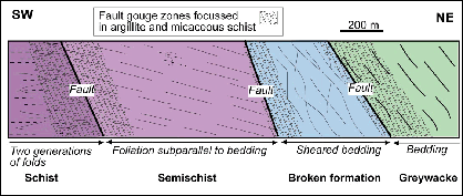 Generalised cross section through the Blue Lake Fault Zone in the Manuherikia River gorge at Fiddlers Flat. The section is dominated by soft fault gouge zones between thin slices of basement rocks with different metamorphic grades in the transition from greywacke to schist. Photographs of the various rock types in this section are presented below.