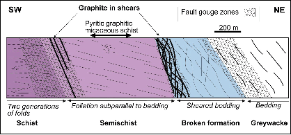 Section of the blue lake Fault zone showing where graphite occurs. Graphite occurs in shears at the contact between the schits and semi-schist and also the semi-schist and the broken formation