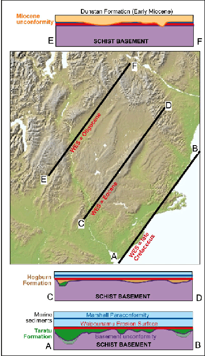 Sketch cross sections (vertical scale is exaggerated and approximate) parallel to the ancient coastline at three different times during marine transgression and formation of the Waipounamu Erosion Surface (red, WES). The sections are drawn without modern topography. In East Otago (section AB), the erosion surface cuts across basement hills, parts of the basement unconformity, and across the top of the nonmarine late Cretaceous Taratu Formationin valleys up to 500 m deep (and locally including the middle Cretaceous sediments such as Horse Range Formation). Farther inland (section CD), the erosion surface cuts across basement hills and the nonmarine Eocene Hogburn Formation (brown) in shallow valleys. In Central Otago (section EF), the Waipounamu Erosion Surface essentially coincides with the basement unconformity and the Oligocene Marshall Paraconformity, and has been slightly modified by the Miocene sedimentation of nonmarine Dunstan Formation (orange).