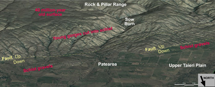 Oblique view of Patearoa area, seen from the north. The Rock & Pillar Range is made up of schist basement, and the foreground consists of gravels of varying ages. Principal faults responsible for range uplift are indicated in yellow.