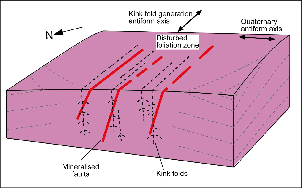 Sketch block diagram (about 3 km wide) showing the key structural features of the Oturehua vein system. Read caption for more information.