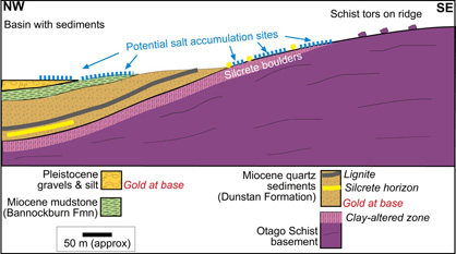 Sketch cross section through the boundary between a typical schist ridge and adjacent sediment-filled basin in Central Otago.
