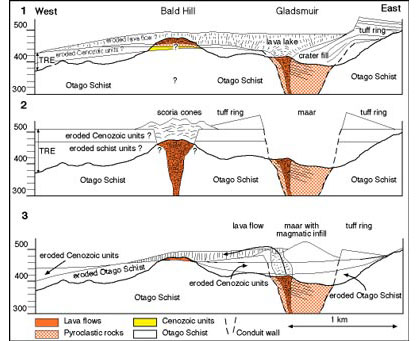 Cross-section representing general problem in reconstruction of syn-volcanic landforms of the WVF if poor outcrop availability does not allow establishing correlation of pre-volcanic stratigraphy in a larger (km) scale.