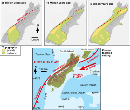 Evolution of the Otago landscape in the South Island as a result of the development of the new Alpine Fault tectonic plate boundary 25 million years ago. Initially, Otago was the only part of the South Island that emerged from beneath the sea, with development of mountains in NW Otago and lowlands farther east and extending to Southland. By 15 million years ago, the mountains had extended farther to the northeast, and the Southern Alps had largely formed as a continuous chain by 5 million years ago. The present plate tectonic geometry emphasises that the Alpine Fault plate boundary is the main reason New Zealand is emergent land in the Pacific Ocean, and most of the continental crust of the region remains below sea level.