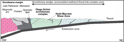 Sketch cross section through the 200 million year old accretionary complex that became the Otago Schist (centre, green) and Canterbury greywacke (right, blue). The largest gold deposit in Otago, at Macraes, formed in a large regional scale structure, the Hyde-Macraes Shear Zone.