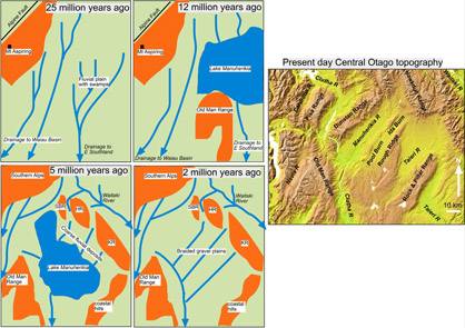 Sketch maps showing the evolution of Otago topography since the development of the Alpine Fault plate boundary25 million years ago. Initially, most major rivers drained to Southland, and this southward drainage continued in the mountains until about 1 million years ago. In contrast, Central Otago became covered in a large lake that was partly dammed by rise of the Old man Range between Otago and Southland about 12 million years ago. The lake persisted until about 5 million years ago, when it was filled with debris eroded from rising ranges on the margins of Central Otago. The northeast trending ranges that characterise Central Otago today have been forming only for the past 1 million years.
