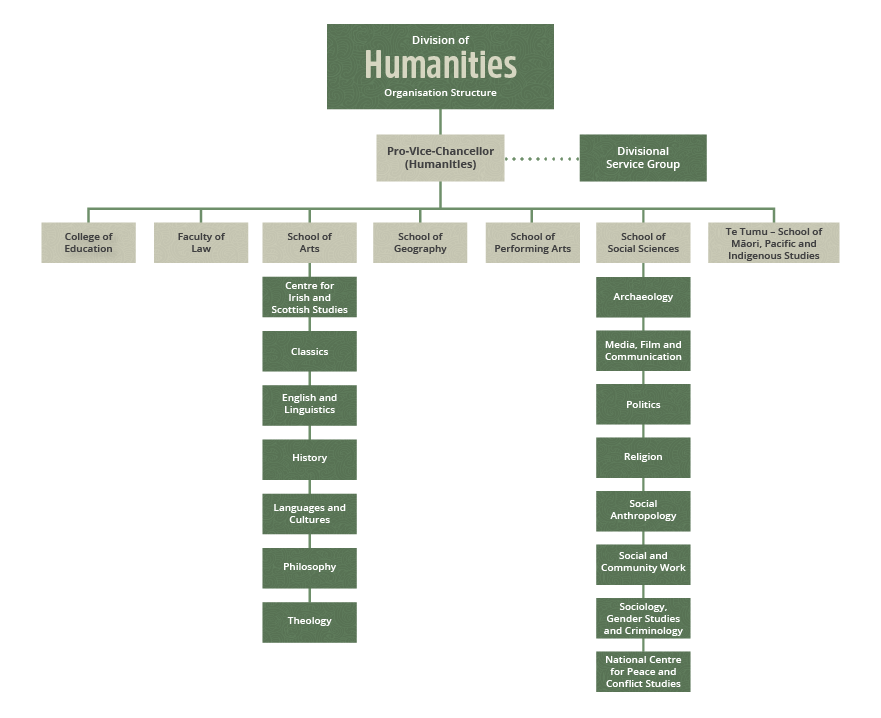 Humanities-structure-small