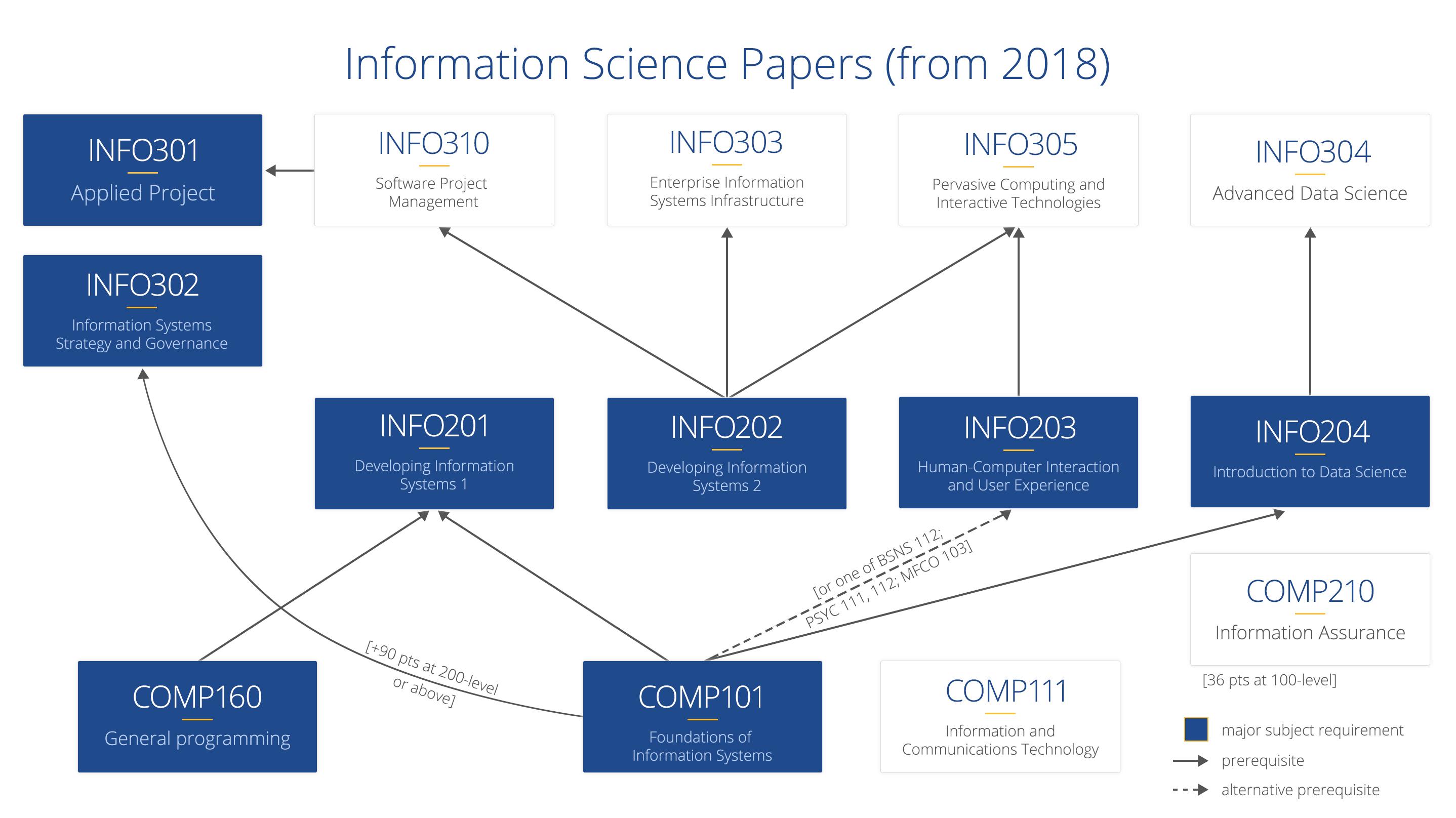Undergraduate study, Department of Information Science, University