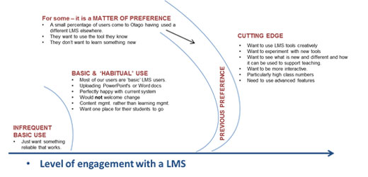 Fig 2 Varying levels of engagement with an LMS