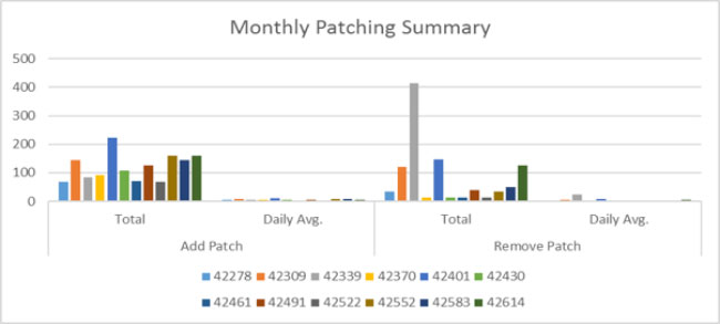 Monthly imVision Patching Summary