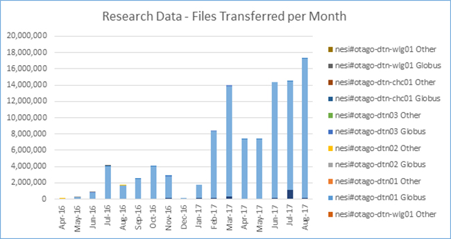 High Speed Transfers - Files Transferred