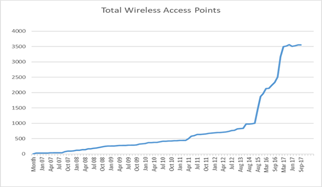 Number of Wireless Access Points