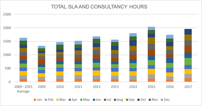 Total SLA and Consultancy Hours