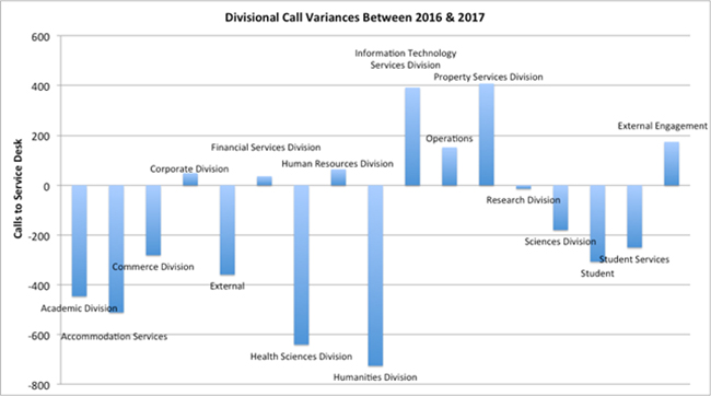 UO Divisional Call Variances
