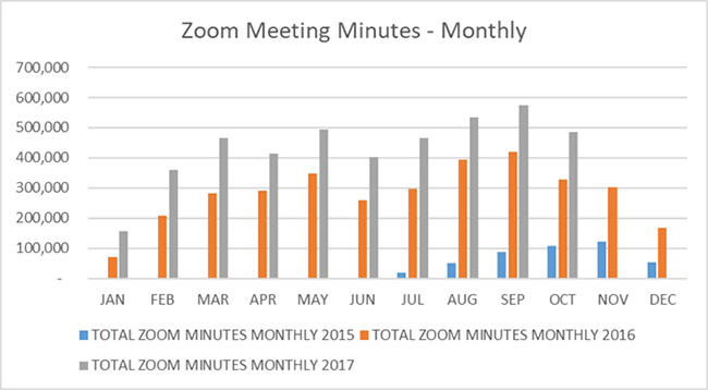 Zoom Total Monthly Meeting Minutes 2017