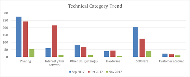 ITS-SIT-TechCateoryTrend-October-2017