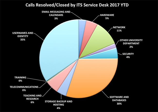 Calls Resolved/Closed by ITS Service Desk 2017 Year to Date