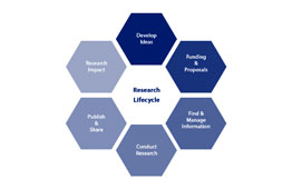 research_lifecycle_v3