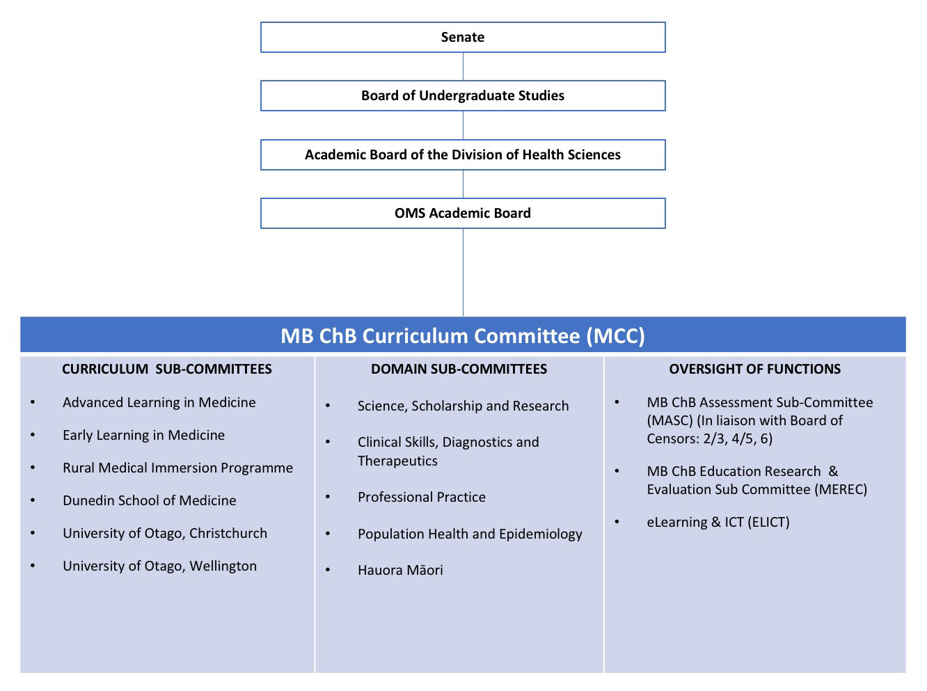 MBChB MCC structure