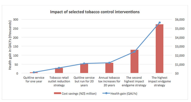 Graph showing impact of selected tobacco control interventions