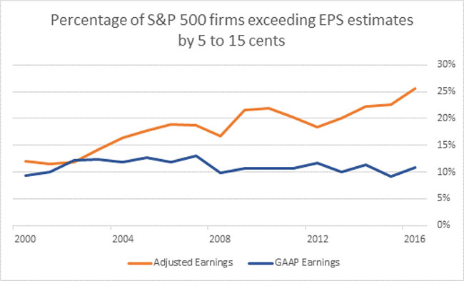 Earnings surprises graph image