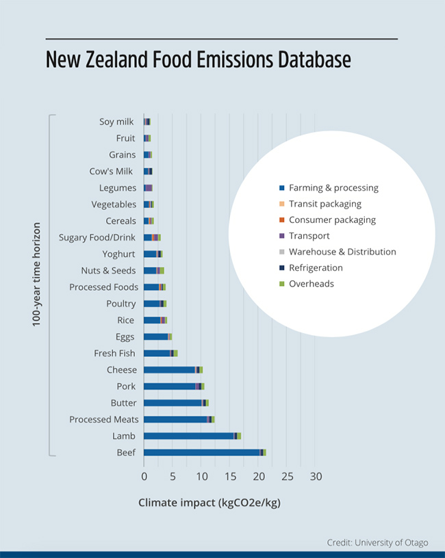 NZ Food Emissions database image