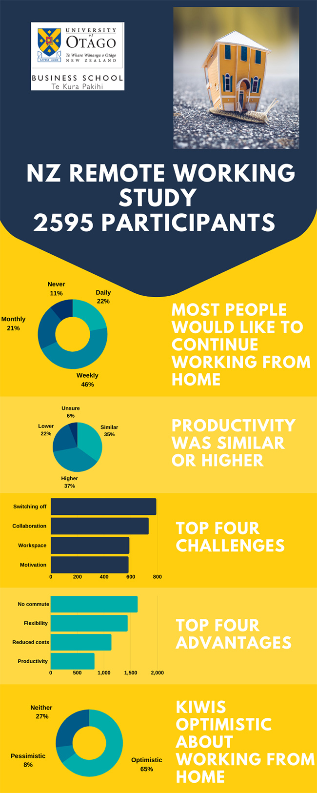 WFH infographic image