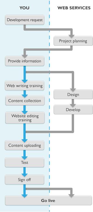 Creative Web Design Flowchart