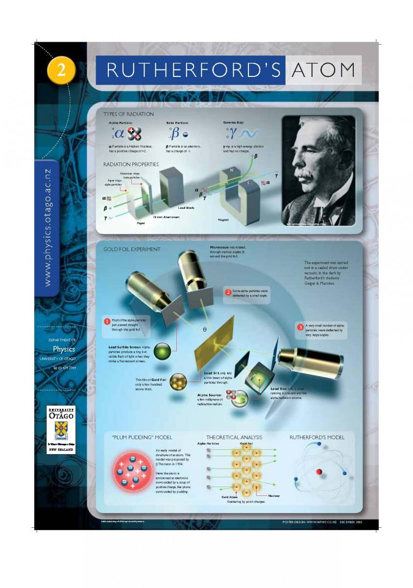 Poster of Ernest Rutherford's Atom