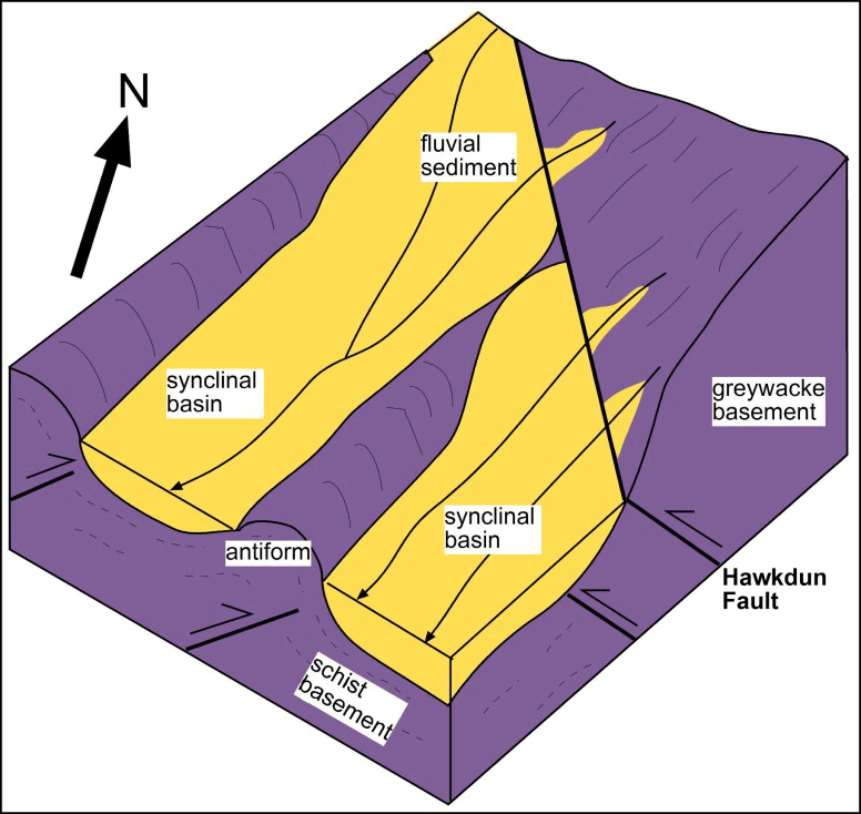 Rise of modern mountains on otagos northeast margin geology and sketch block diagram showing the geometry of the rivers before diversion as the mountains rise in ccuart Images